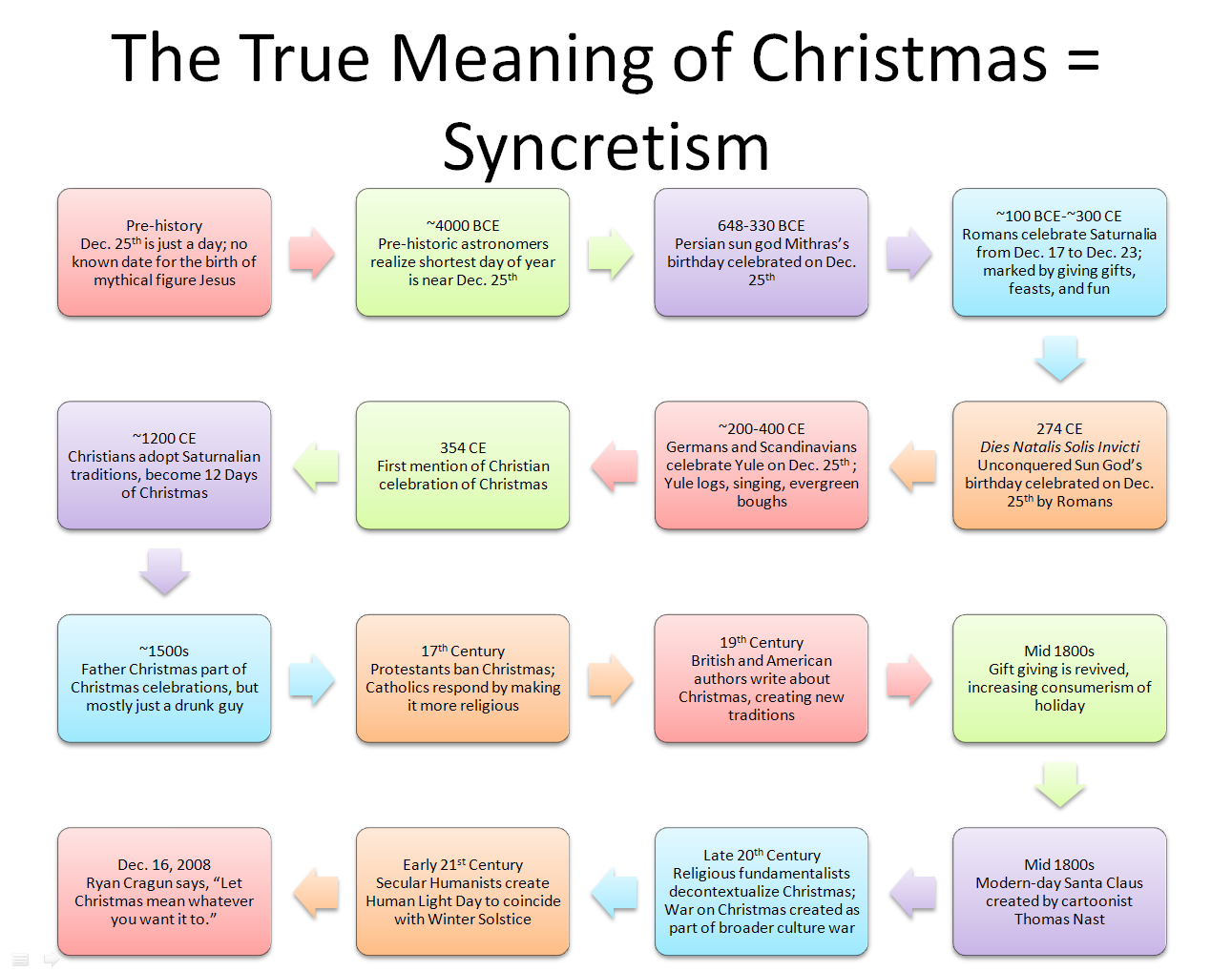 the true meaning of christmas ryan and debi toren - True Meaning Of Christmas