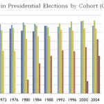 voting_behavior_by_cohort