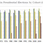 voting_behavior_by_cohort
